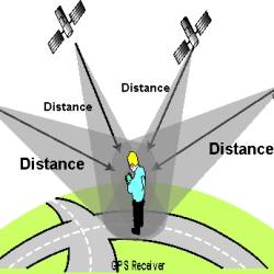 GPS Operation with IVMS